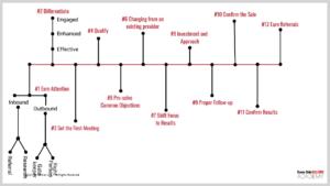 S3A Flow Diagram